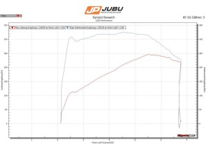 Ecoboost 2.0 Elise powered by JUBU Performance
